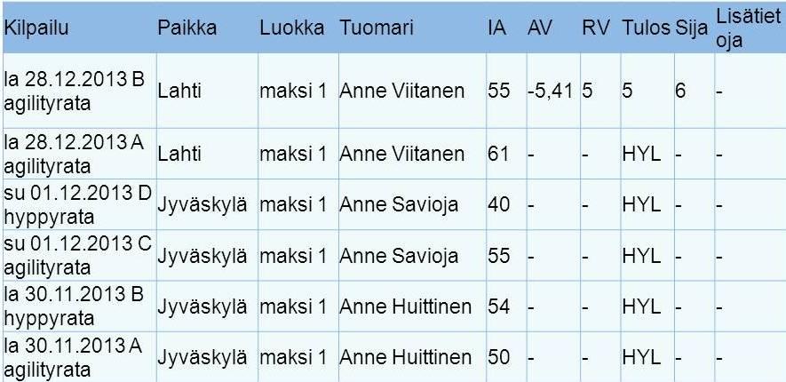 2013 tulokset